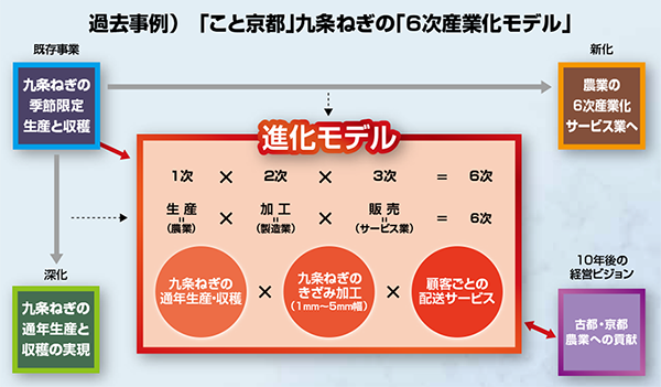 過去事例) 「こと京都」九条ねぎの「6次産業化モデル」