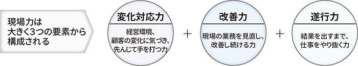 現場力は大きく3つの要素から構成される