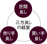 <small>魅力その3</small><br><strong>松下経営哲学</strong>とは何か ─ 腑に落ちるまで深く学ぶことができます。