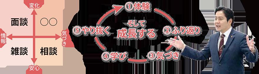 体験→ふり返り→気づき→学び→やり抜く