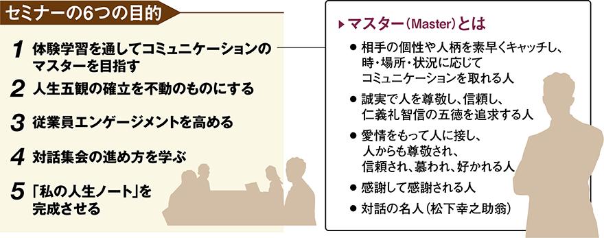 セミナーの6つの目的