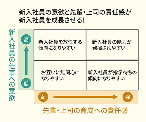 新入社員と先輩・上司の双方が学ぶことで、 会社に次のような効果が表れます
