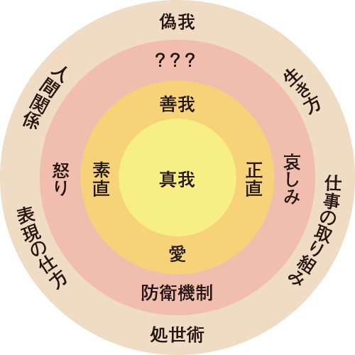 自我の四層構造