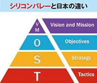 シリコンバレーと日本の違い