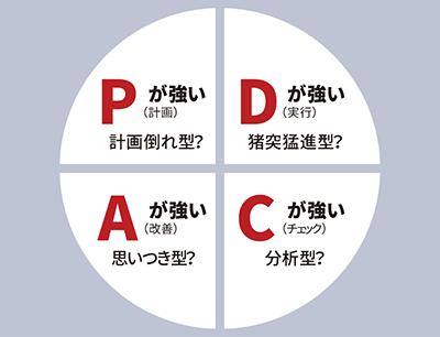 PDCAサイクルのタイプ